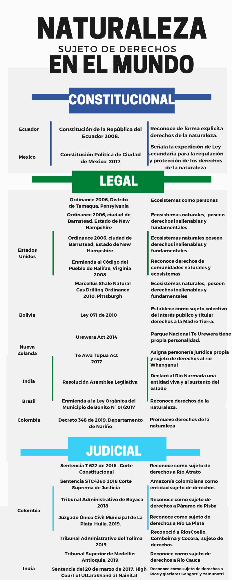 Elaboración propia. Fuente: (Martínez & Porcelli, 2017)